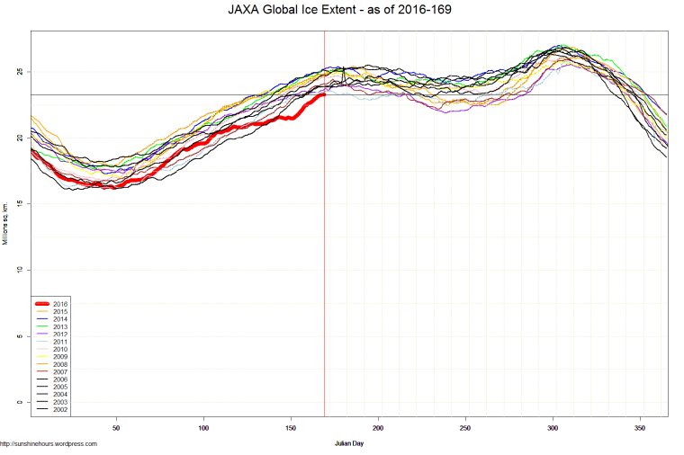 JAXA Global Ice Extent - as of 2016-169
