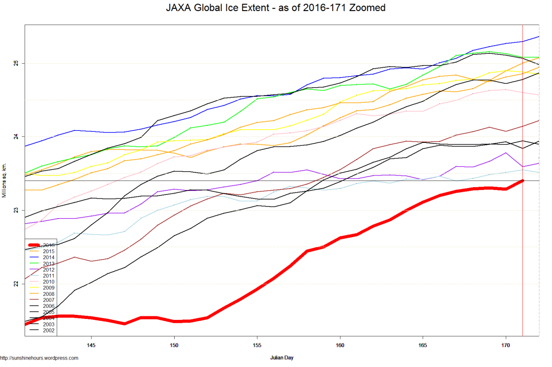 JAXA Global Ice Extent - as of 2016-171 Zoomed