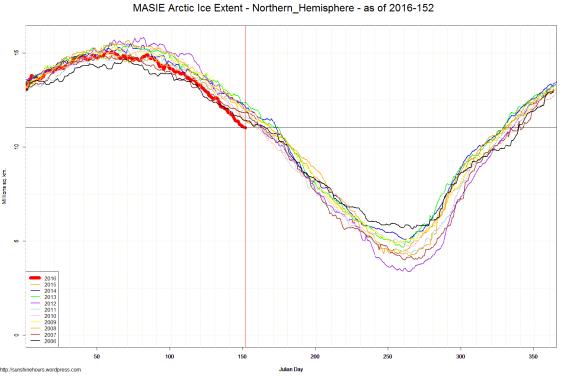 MASIE Arctic Ice Extent - Northern_Hemisphere - as of 2016-152