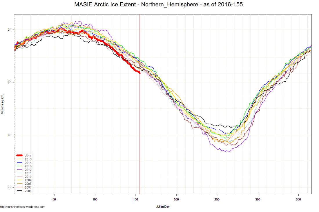 MASIE Arctic Ice Extent - Northern_Hemisphere - as of 2016-155