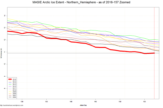 MASIE Arctic Ice Extent - Northern_Hemisphere - as of 2016-157 Zoomed