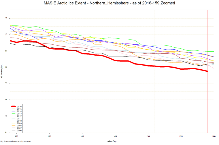 MASIE Arctic Ice Extent - Northern_Hemisphere - as of 2016-159 Zoomed
