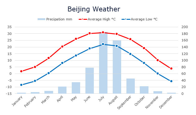 Weather-in-Beijing