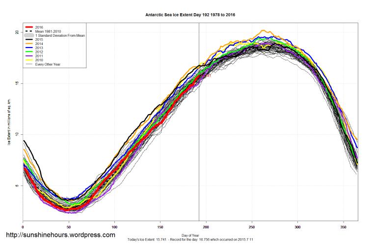 Antarctic_Sea_Ice_Extent_2016_Day_192_1981-2010