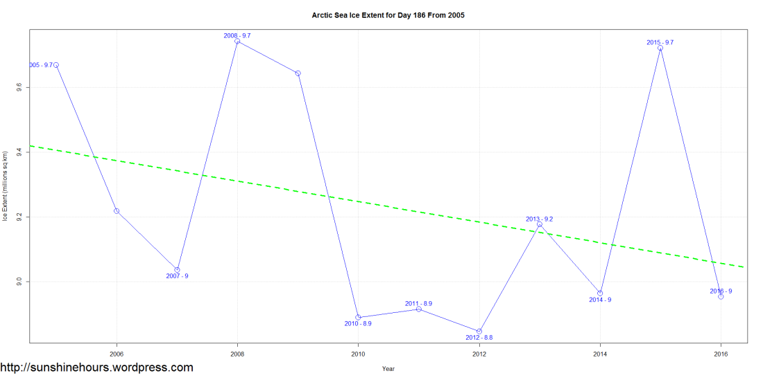 Arctic Sea Ice Extent for Day 186 From 2005