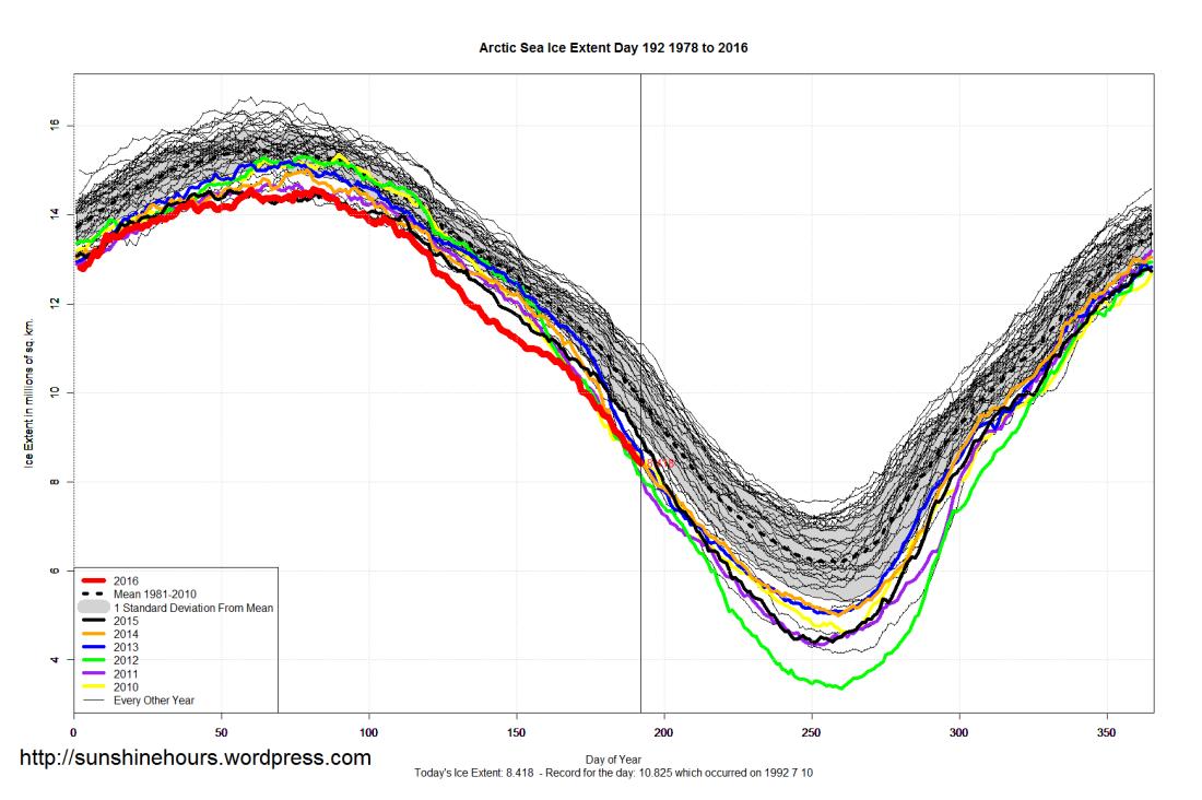 Arctic_Sea_Ice_Extent_2016_Day_192_1981-2010