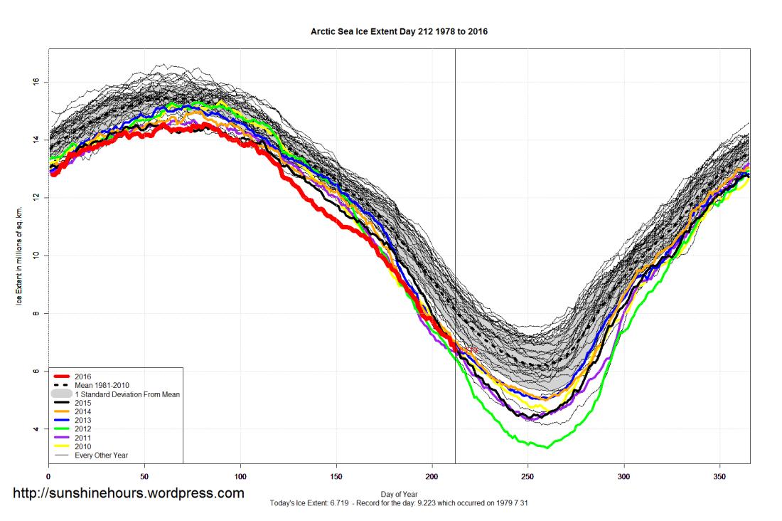 Arctic_Sea_Ice_Extent_2016_Day_212_1981-2010