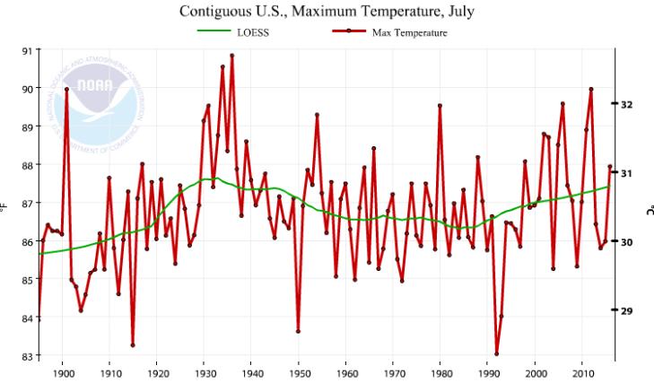 NOAA_Julu_2016_Tmin_graph