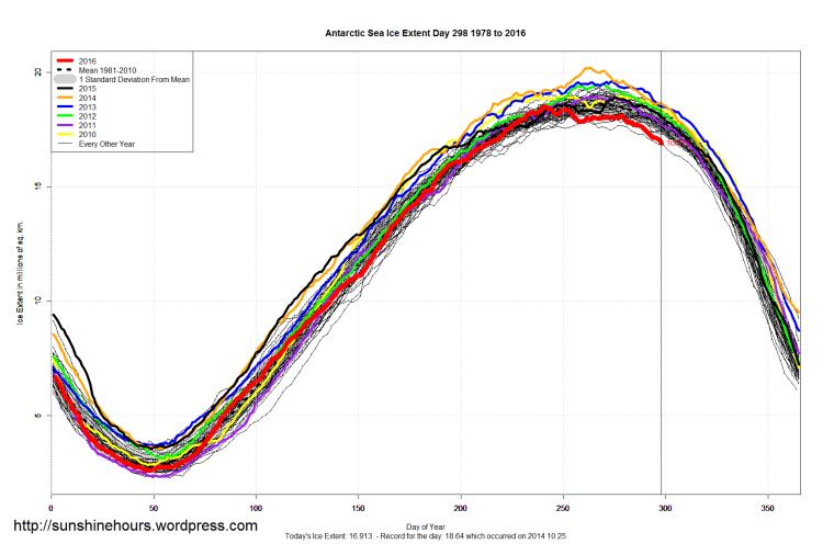 antarctic_sea_ice_extent_2016_day_298_1981-2010
