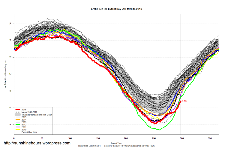 arctic_sea_ice_extent_2016_day_298_1981-2010