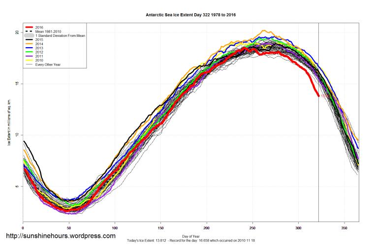 antarctic_sea_ice_extent_2016_day_322_1981-2010
