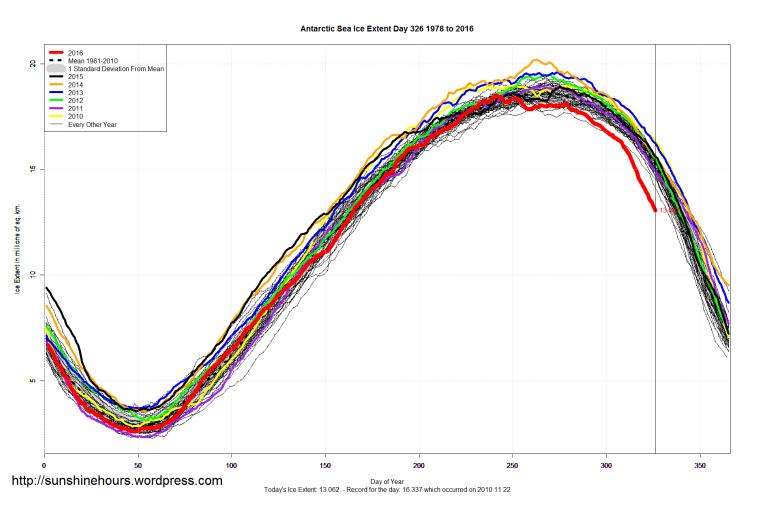 antarctic_sea_ice_extent_2016_day_326_1981-2010