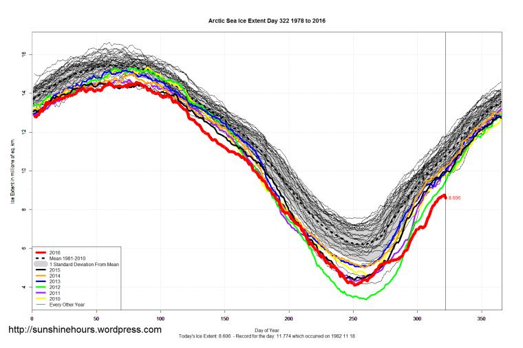 arctic_sea_ice_extent_2016_day_322_1981-2010