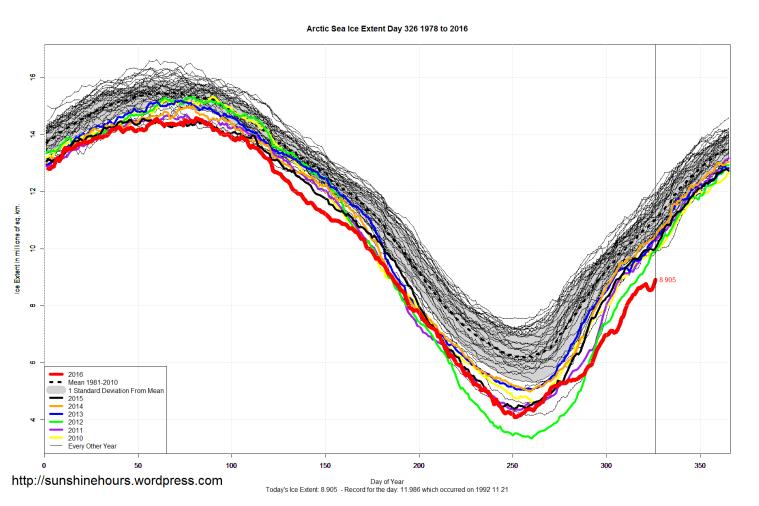 arctic_sea_ice_extent_2016_day_326_1981-2010