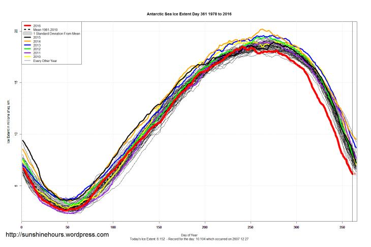 antarctic_sea_ice_extent_2016_day_361_1981-2010