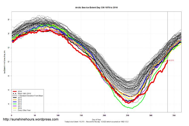 arctic_sea_ice_extent_2016_day_336_1981-2010