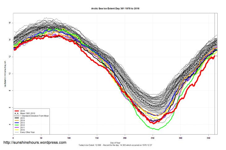 arctic_sea_ice_extent_2016_day_361_1981-2010