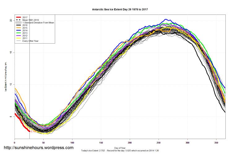 antarctic_sea_ice_extent_2017_day_26_1981-2010