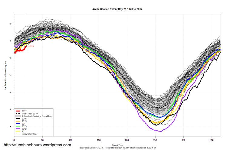 arctic_sea_ice_extent_2017_day_21_1981-2010