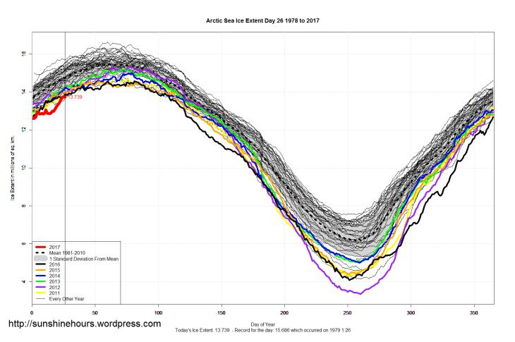 arctic_sea_ice_extent_2017_day_26_1981-2010
