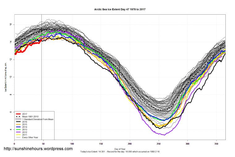arctic_sea_ice_extent_2017_day_47_1981-2010