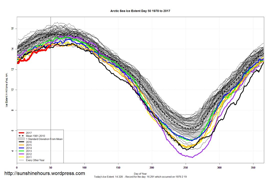 arctic_sea_ice_extent_2017_day_50_1981-2010