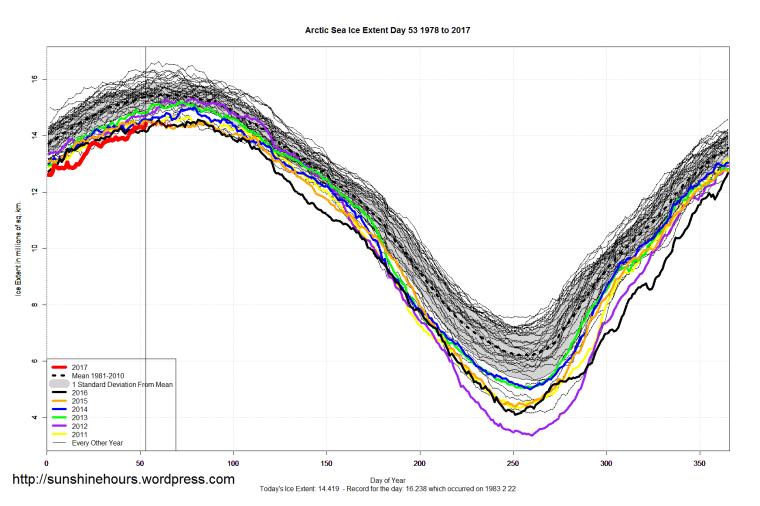 arctic_sea_ice_extent_2017_day_53_1981-2010