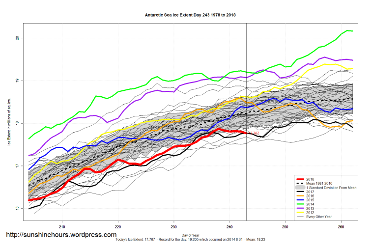 abb266cb5ddc Sea Ice Extent (Global Antarctic and Arctic) – Day 243 – 2018