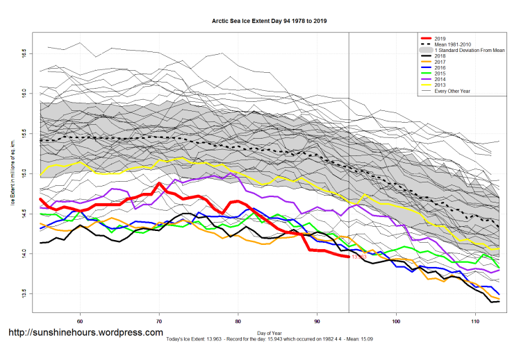 Sea Ice Extent (Global Antarctic And Arctic)