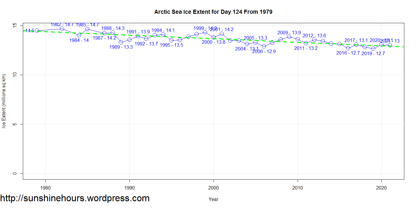 Arctic Sea Ice Extent for Day 124 From 1979