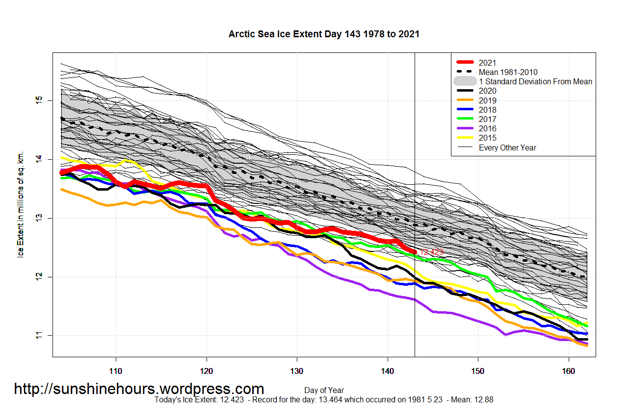 Arctic_Sea_Ice_Extent_Zoomed_2021_Day_143_1981-2010