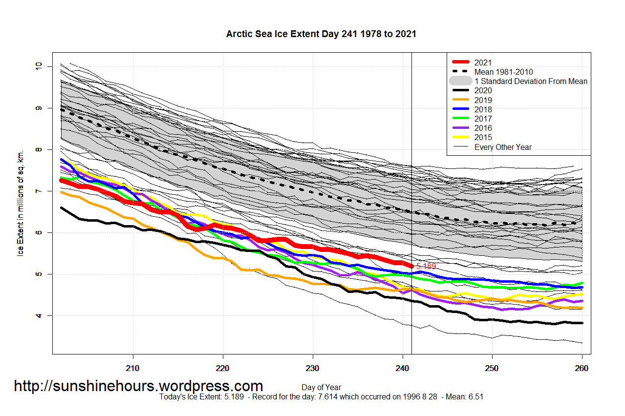 Arctic_Sea_Ice_Extent_Zoomed_2021_Day_241_1981-2010
