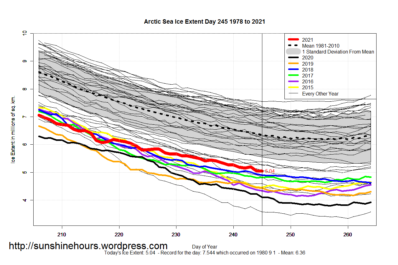 Arctic_Sea_Ice_Extent_Zoomed_2021_Day_245_1981-2010