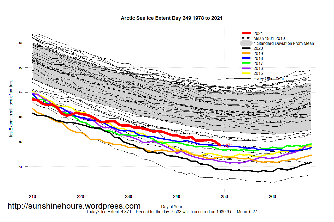 Arctic_Sea_Ice_Extent_Zoomed_2021_Day_249_1981-2010