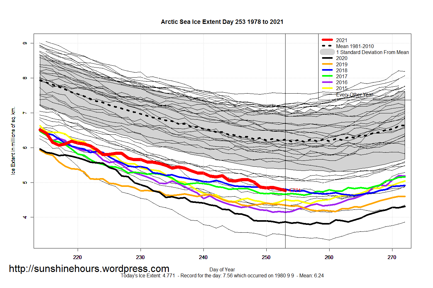 Arctic_Sea_Ice_Extent_Zoomed_2021_Day_253_1981-2010