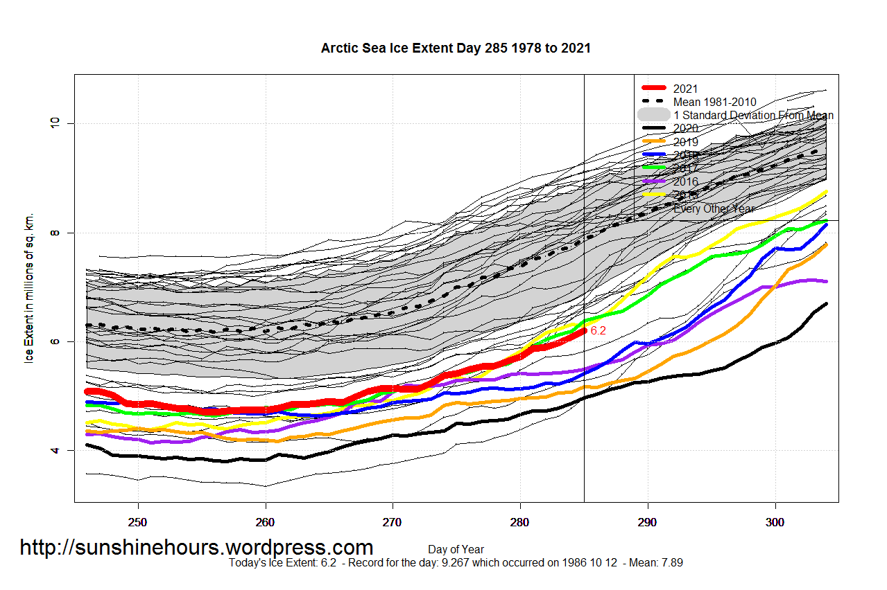 Arctic_Sea_Ice_Extent_Zoomed_2021_Day_285_1981-2010