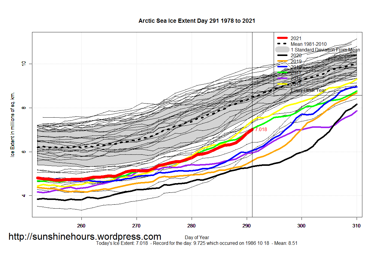 Arctic_Sea_Ice_Extent_Zoomed_2021_Day_291_1981-2010